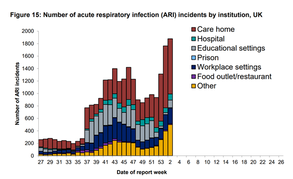 Graph shows the significant rise in the number of outbreaks per week. Source: PHE