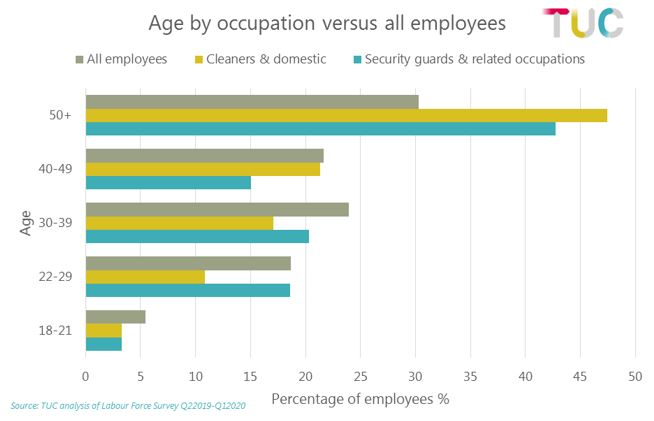 Graph: Age by occupation versus all employees