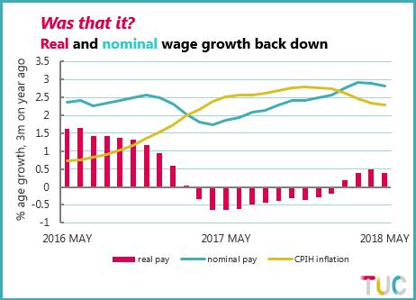 Chart showing real and nominal wage growth between May 2016 and May 2018
