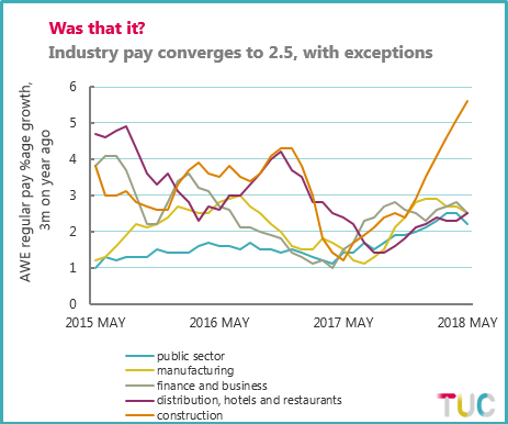 Chart showing industry wage growth between May 2015 and May 2018