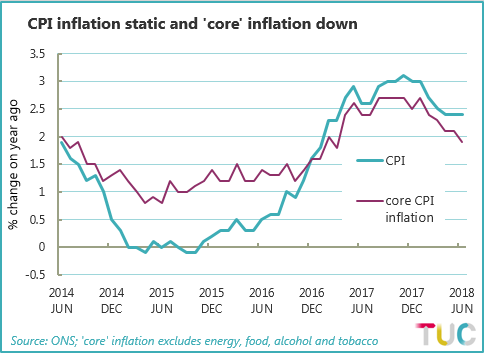 Chart showing CPI and core CPI inflation between June 2014 and June 2018