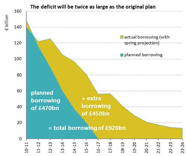 Public sector net borrowing