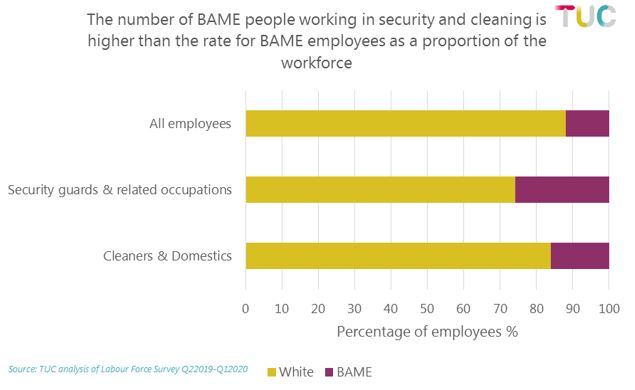 Graph: percentage of BAME workers in both occupations