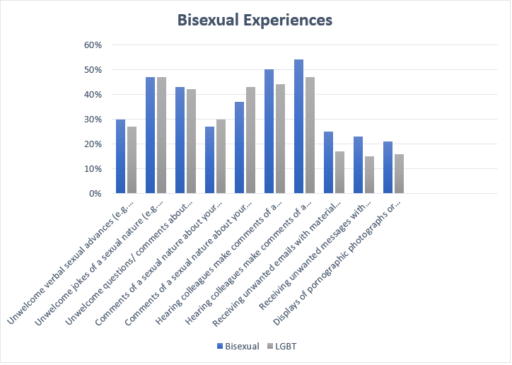 Bisexual Experiences
