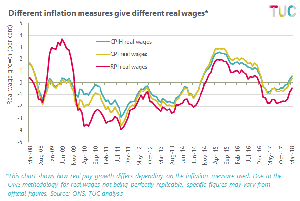 Chart showing how different inflation measures give different real wages