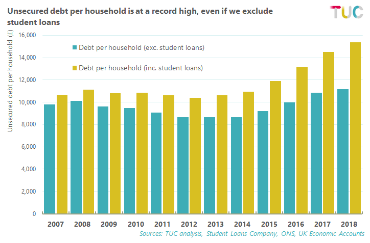 Working people are under so much pressure that household debt has also hit the roof