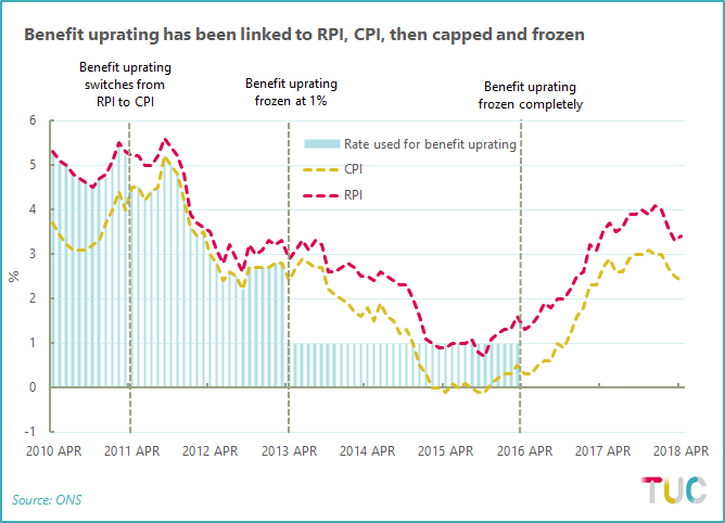 Chart showing how the rate used for benefit uprating has changed since 2010