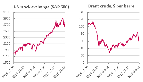 Charts showing US S&P 500 index and price of Brent crude, 2013-2018