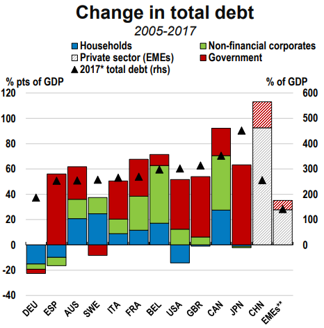 Chart showing change in total debt by country, 2005-2017