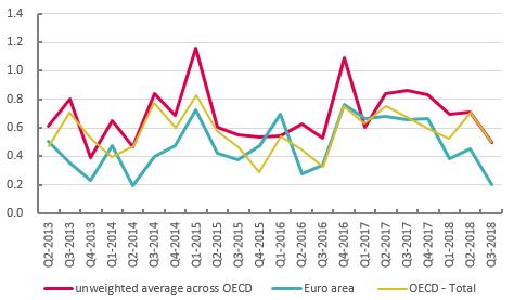 GDP growth, quarter on previous quarter, 2013Q2-2018Q3