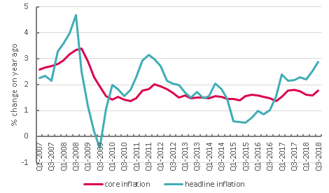 Consumer price inflation, percentage annual growth
