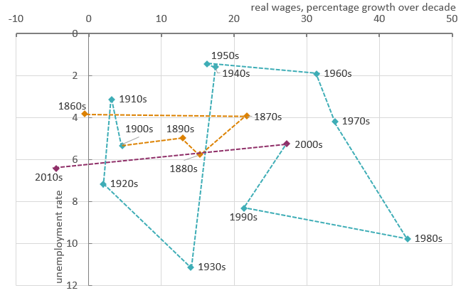 Chart showing real wages versus unemployment by decade between the 1860s and the 2010s