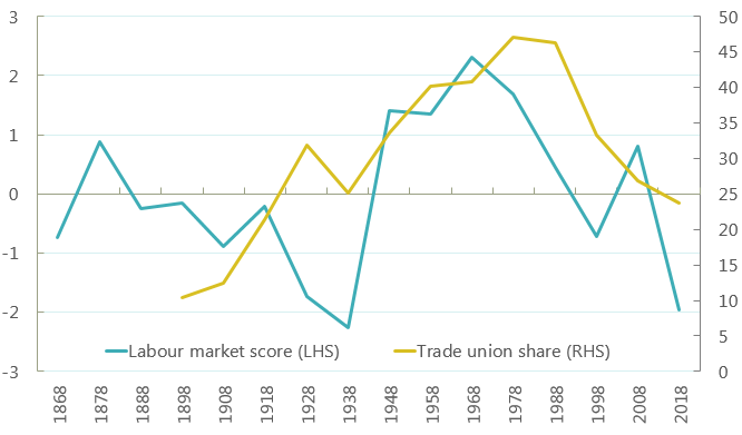Graph showing labour market outcomes and trade union share by decade