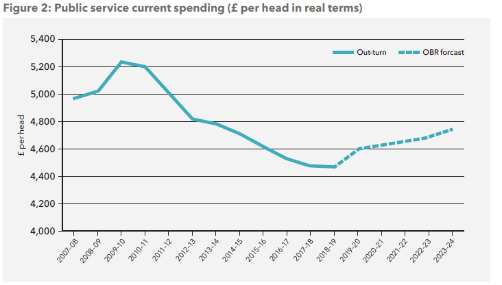 Source: OBR fiscal supplementary table 4.3; Real RSCE in RDEL per capital