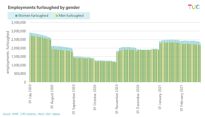 Graph: Employment furloughed by gender