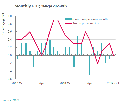 Monthly GDP % growth
