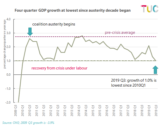 Four quarter GDP 2019