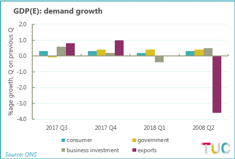 GDP(E): Investment and trade down. consumer up (graph)