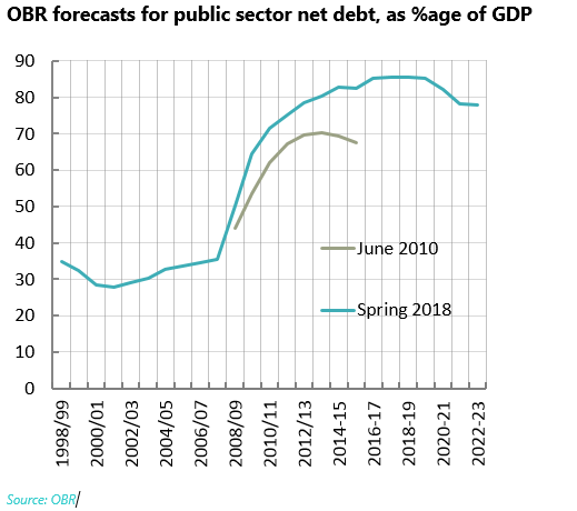 Graph: OBR forecasts for public sector net debt, as %age of GDP