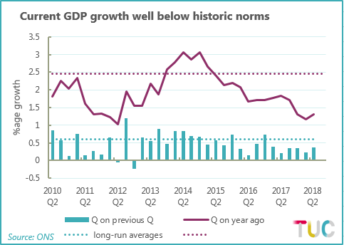 Chart showing comparing GDP growth Q22011-Q22018 compared to long-run averages