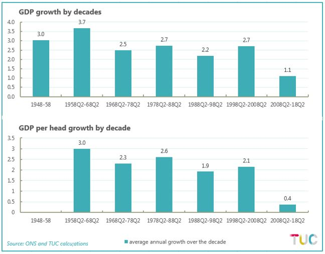 GDP growth by decades and per head by decade (graph)