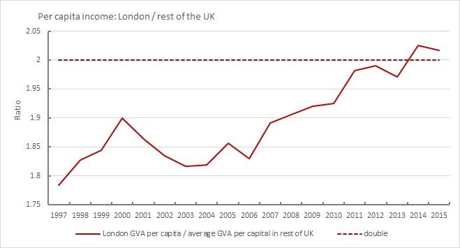 GVA ratio for London to rest of UK