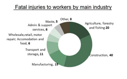Injuries at work graph