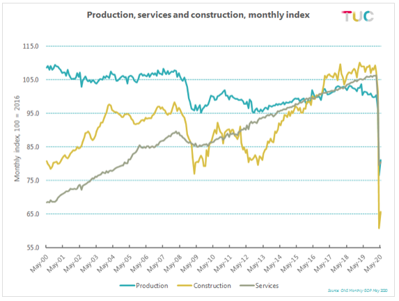 Production services construction graph
