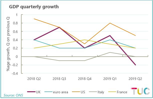 GDP quarterly growth