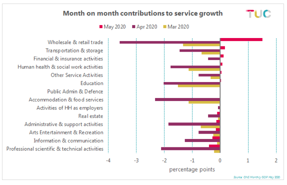 Service growth graph