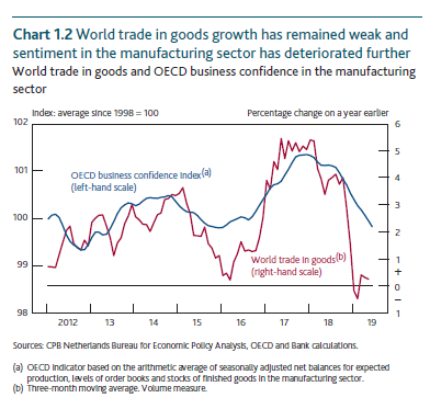 World trade in goods and OECD business confidence in the manufacturing sector
