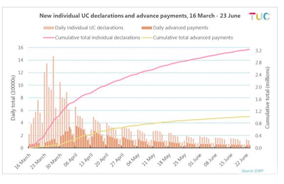 Universal Credit Graph