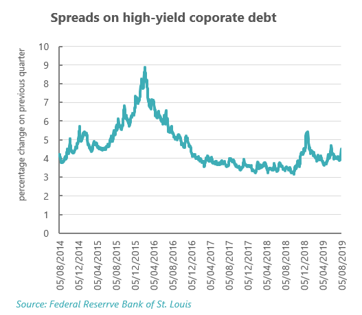 Spreads on high-yield corporate debt