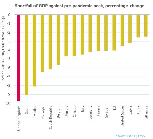 Shortfall of GDP