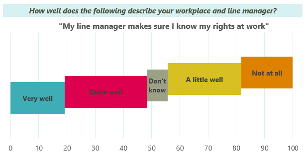 Chart showing responses to question on line managers explaining rights at work