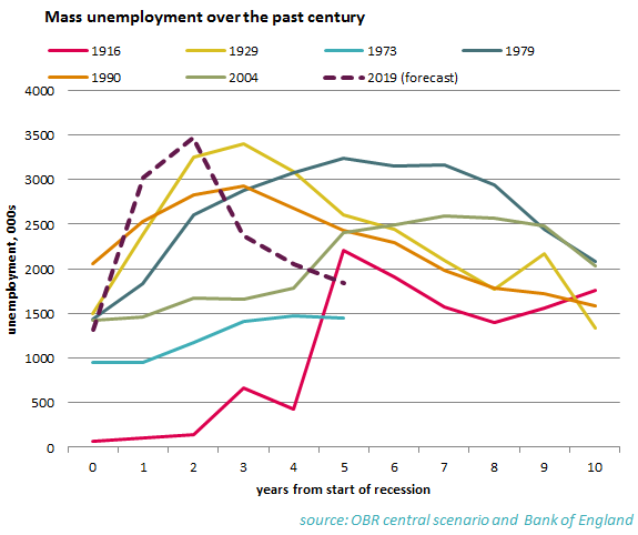 Mass unemployment over the past century