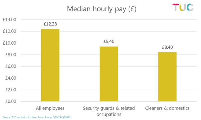 Graph: median by hourly pay
