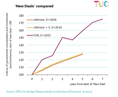 Graph comparing Borish Johnson's deal with FDR's