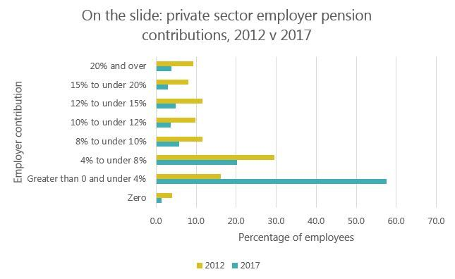 On the slide: private sector employer pension contributions, 2012 v 2017