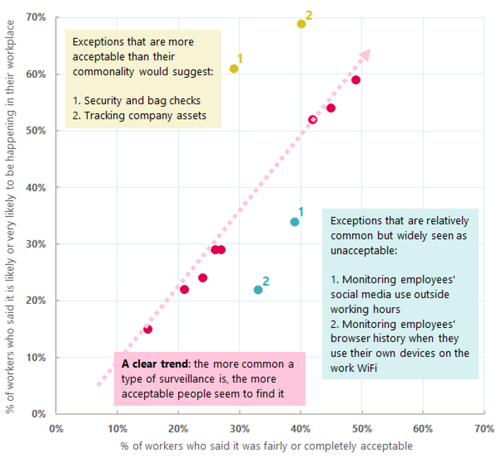 The relationship between how common a type of surveillance is and how acceptable workers find it (chart)