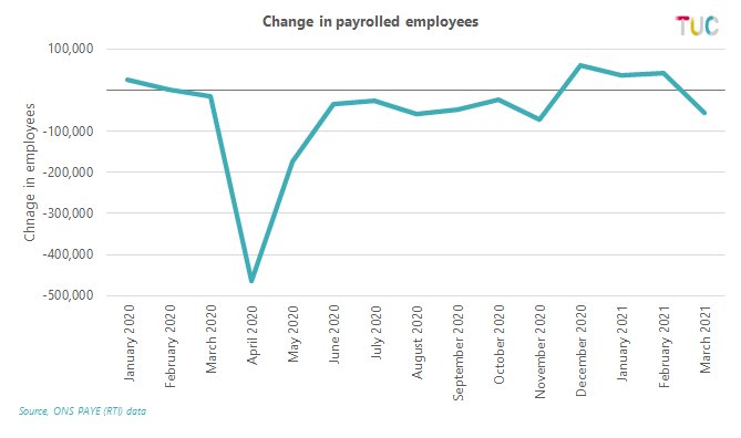 Graph: change in payrolled employee