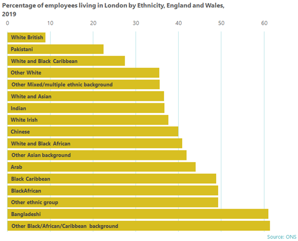 Percentage of employees living in London by Ethnicity, England and Wales 2019