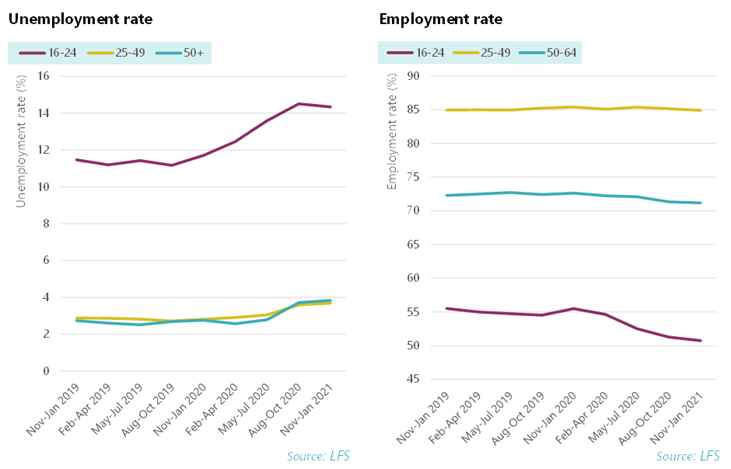 Graph: Unemployment and employment rate by age