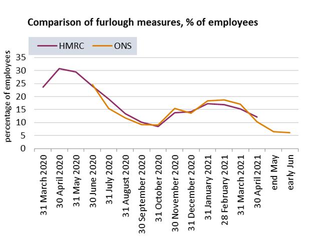 Graph: Comparison of furlough measures, % of employee