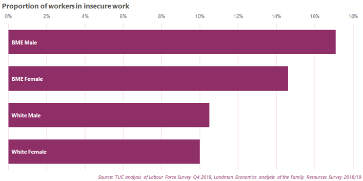 Proportion of workers in insecure work