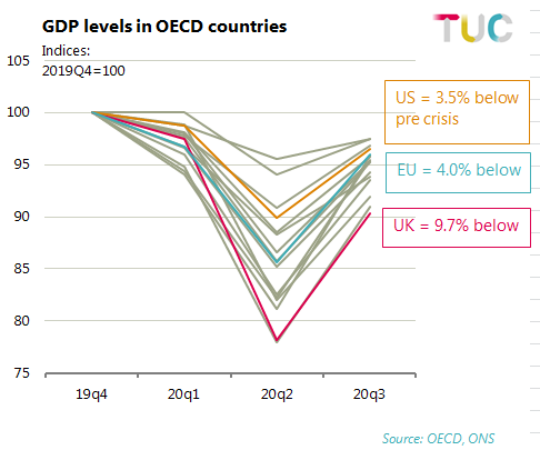 GDP Levels in OECD Countries