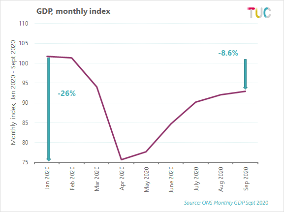GDP, monthly index