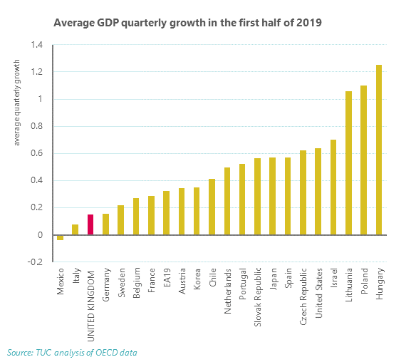 Average quarterly GDP in first half of 2019