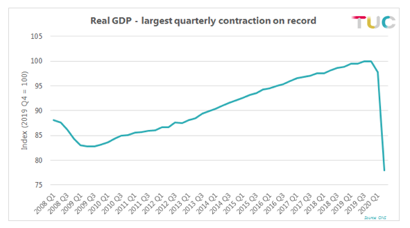 Real GDP contraction