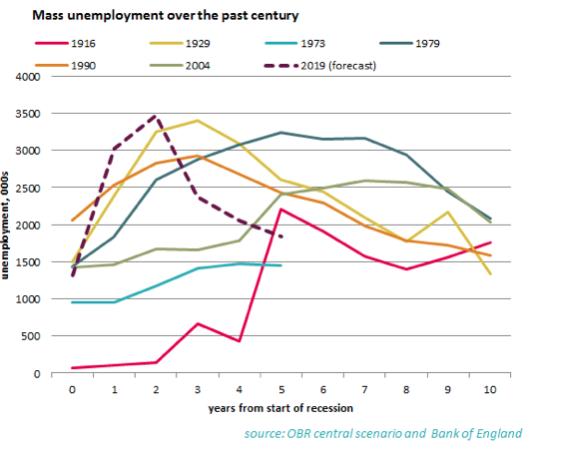 Mass unemployment over last century